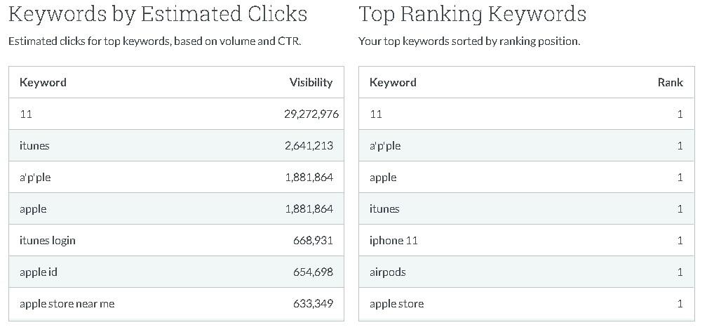 backlinks y keywords moz